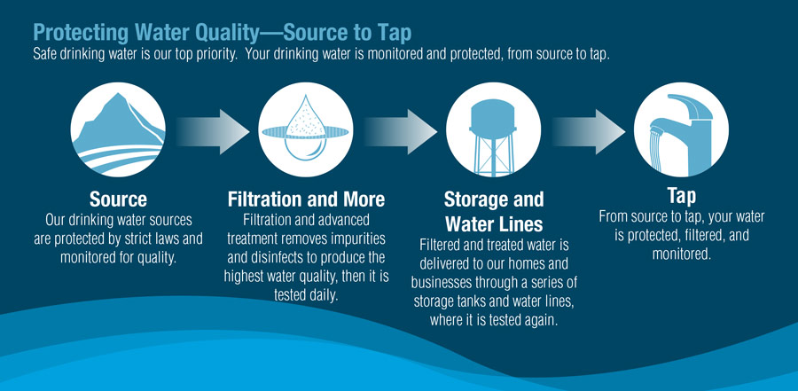 wws-protecting-water-quality-source-to-tap