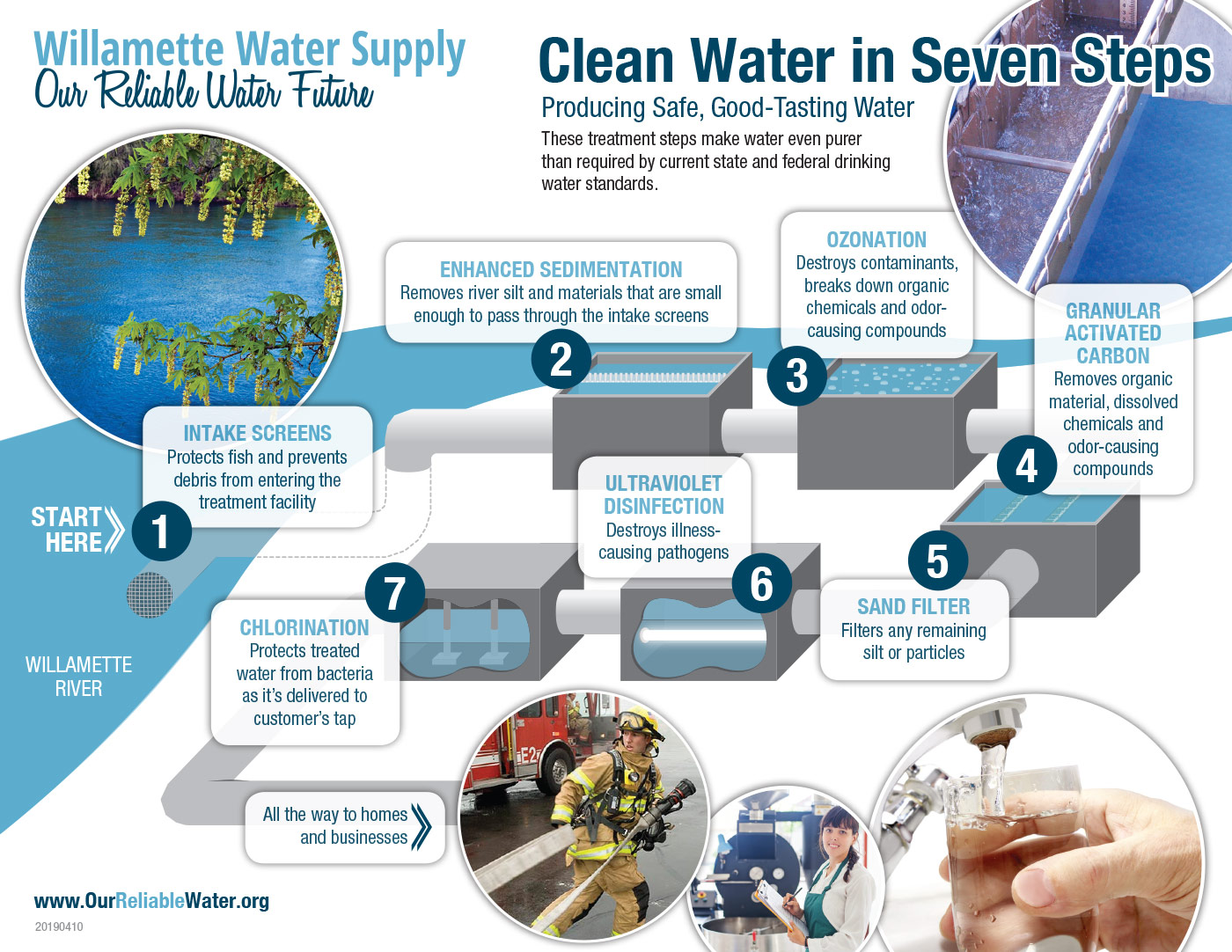 Quality Water after Filtration   Willamette Water Supply Program